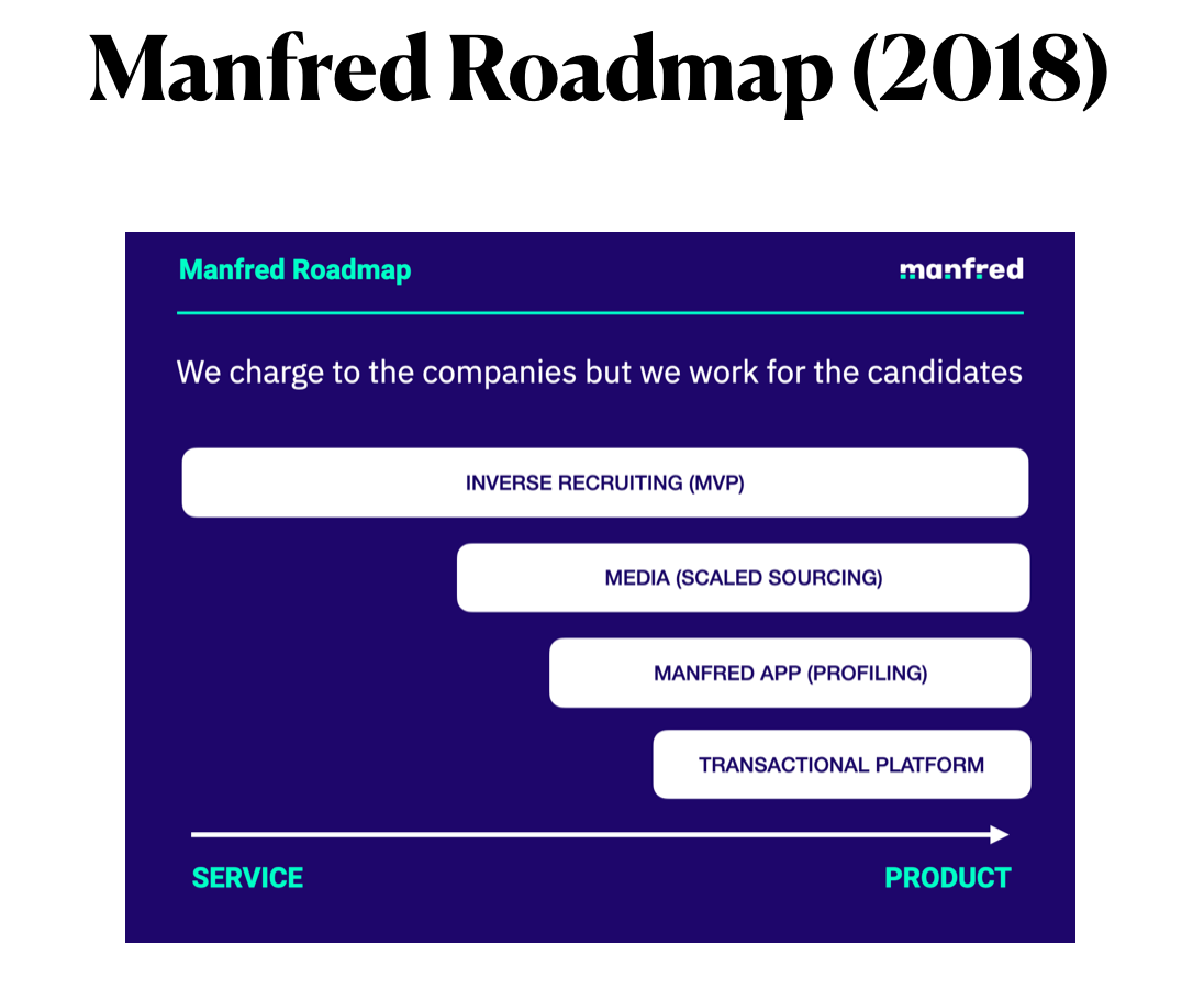 Manfred Roadmap producto