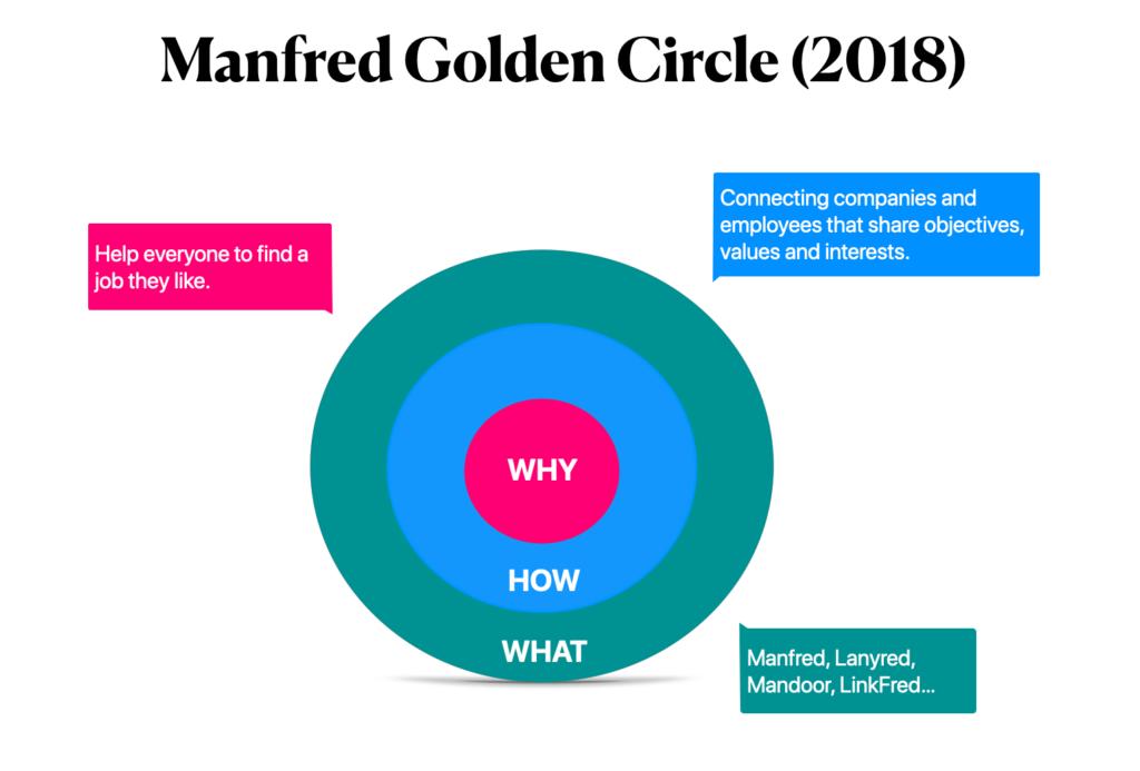 Manfred Golden Circle Parte de Guerra: